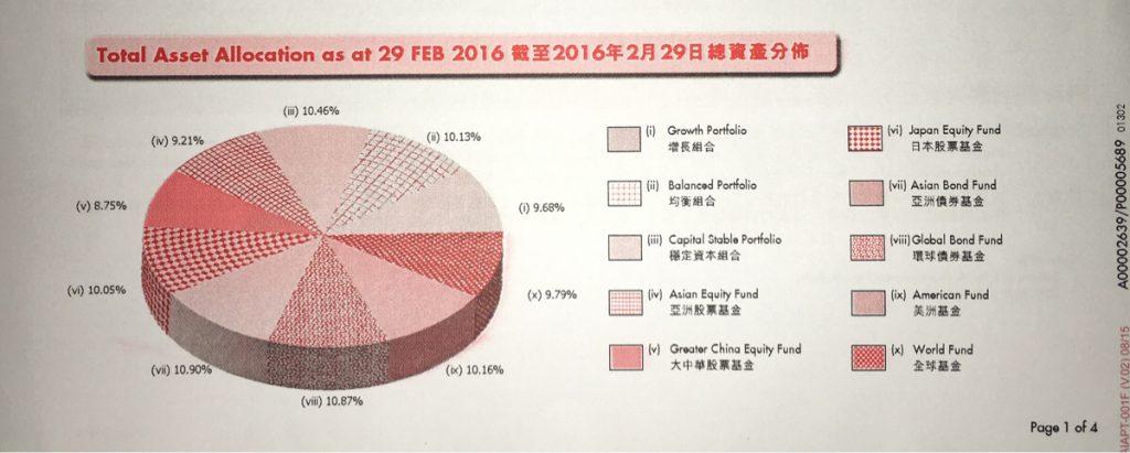 香港の強制積立年金(MPF)のファンドを10分割して運用した結果こうなりました