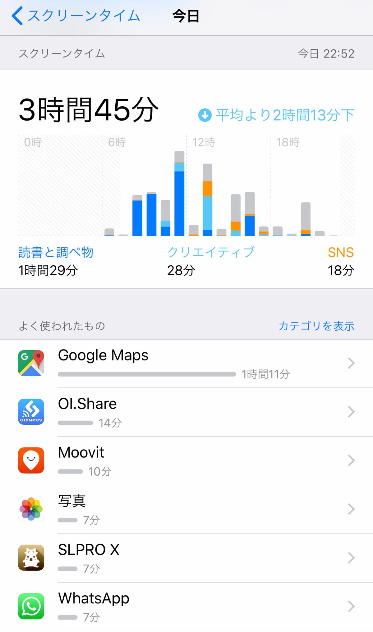 スクリーンタイムで自分のiPhoneの使用状況を定期的にモニターすれば、スマートフォンの無駄な利用が防げると思う