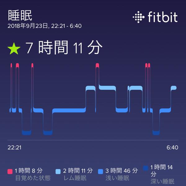 Fitbit Charge2とTotemoiのスマートブレスレットを2つ同時に付けて、歩数・心拍数・睡眠データにどのくらい差が出るのか調べてみた